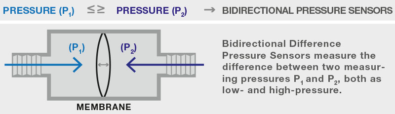 Graphical representation functionality of a bidirectional differential pressure sensor by AMSYS