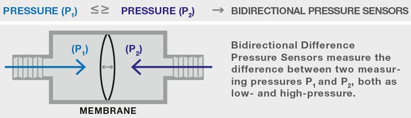 bidirectonal differential pressure sensor