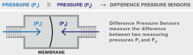 Schematic representation of a differential pressure sensor